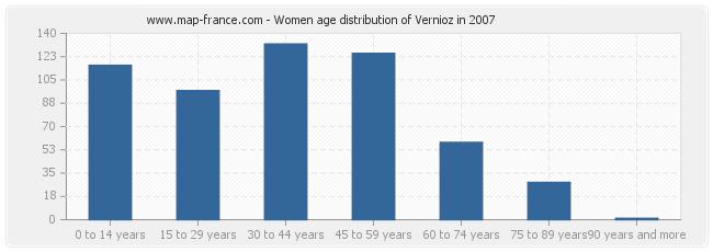 Women age distribution of Vernioz in 2007