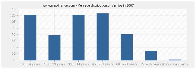 Men age distribution of Vernioz in 2007