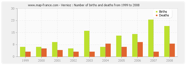 Vernioz : Number of births and deaths from 1999 to 2008