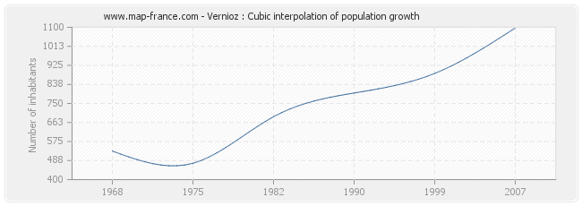Vernioz : Cubic interpolation of population growth