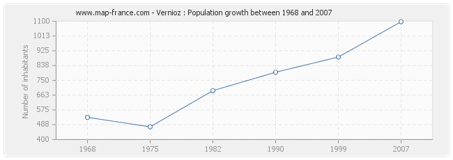 Population Vernioz