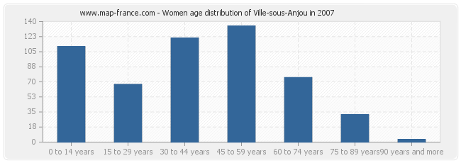 Women age distribution of Ville-sous-Anjou in 2007