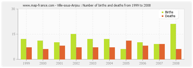 Ville-sous-Anjou : Number of births and deaths from 1999 to 2008