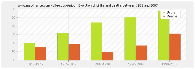 Ville-sous-Anjou : Evolution of births and deaths between 1968 and 2007