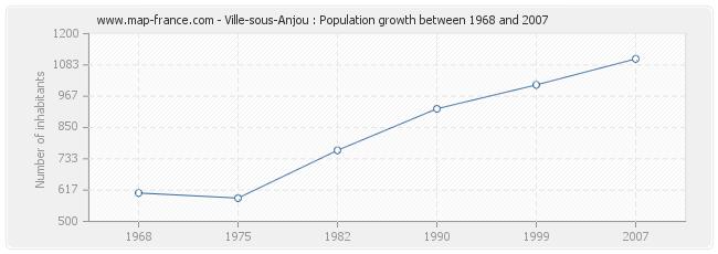 Population Ville-sous-Anjou