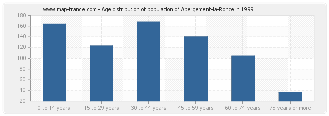Age distribution of population of Abergement-la-Ronce in 1999