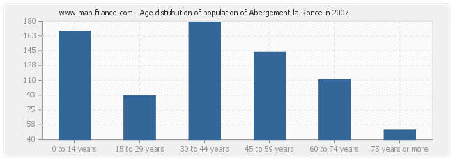 Age distribution of population of Abergement-la-Ronce in 2007