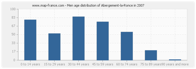 Men age distribution of Abergement-la-Ronce in 2007