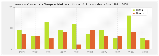 Abergement-la-Ronce : Number of births and deaths from 1999 to 2008