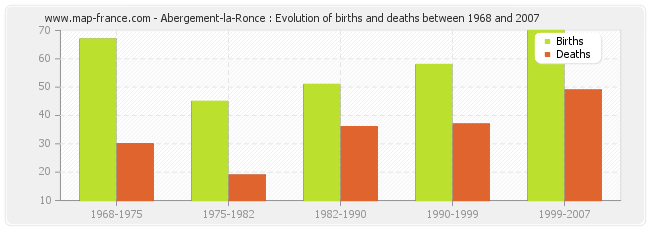 Abergement-la-Ronce : Evolution of births and deaths between 1968 and 2007