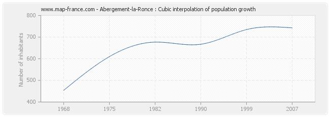 Abergement-la-Ronce : Cubic interpolation of population growth