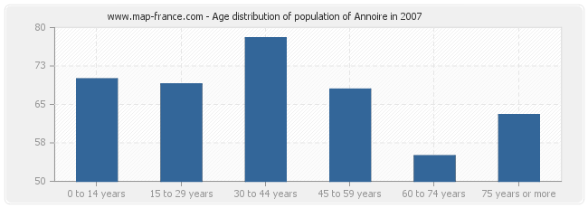 Age distribution of population of Annoire in 2007