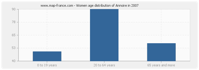 Women age distribution of Annoire in 2007