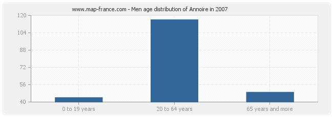 Men age distribution of Annoire in 2007
