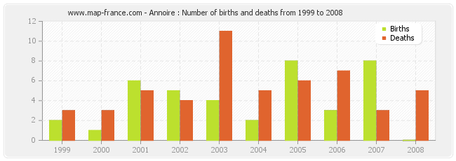 Annoire : Number of births and deaths from 1999 to 2008
