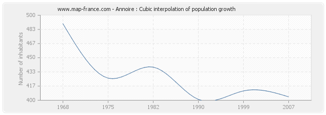 Annoire : Cubic interpolation of population growth