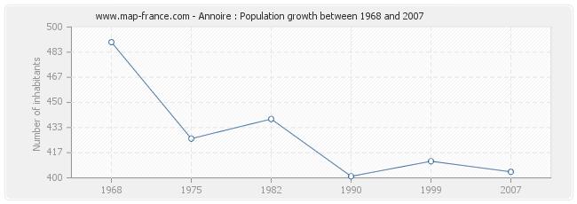 Population Annoire