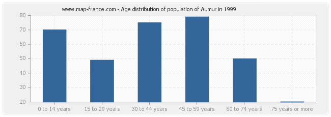 Age distribution of population of Aumur in 1999