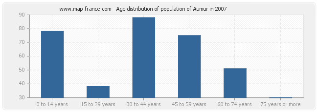 Age distribution of population of Aumur in 2007