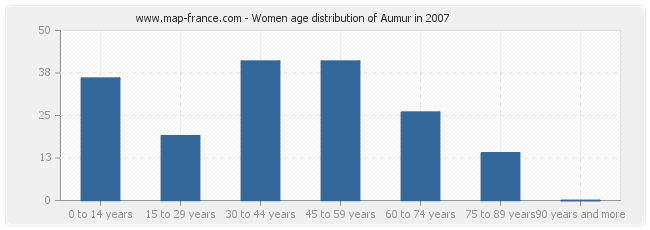 Women age distribution of Aumur in 2007