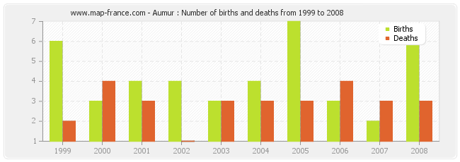 Aumur : Number of births and deaths from 1999 to 2008
