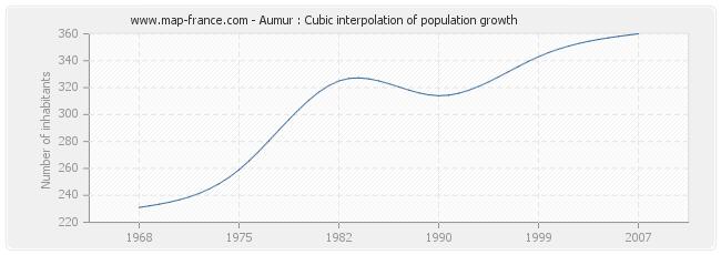 Aumur : Cubic interpolation of population growth