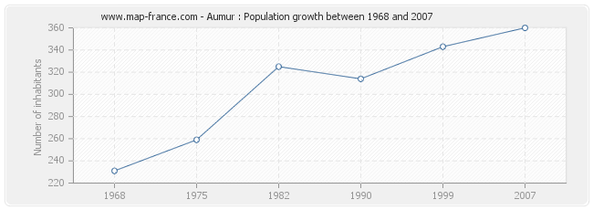 Population Aumur