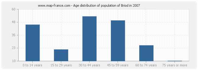 Age distribution of population of Briod in 2007