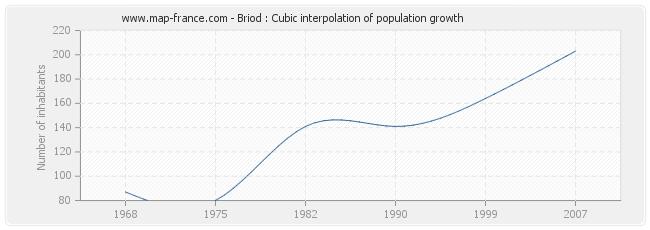 Briod : Cubic interpolation of population growth