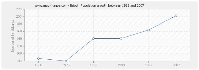 Population Briod