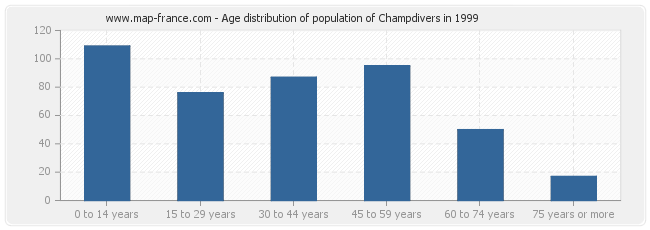 Age distribution of population of Champdivers in 1999