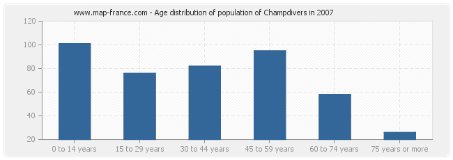 Age distribution of population of Champdivers in 2007