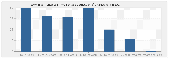 Women age distribution of Champdivers in 2007