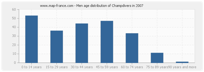 Men age distribution of Champdivers in 2007
