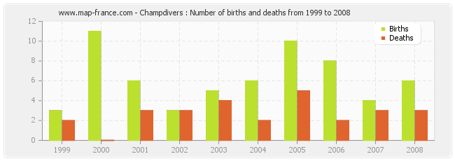 Champdivers : Number of births and deaths from 1999 to 2008