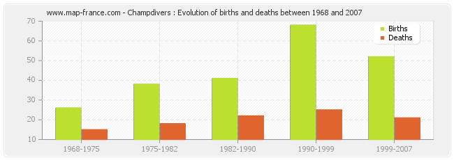 Champdivers : Evolution of births and deaths between 1968 and 2007
