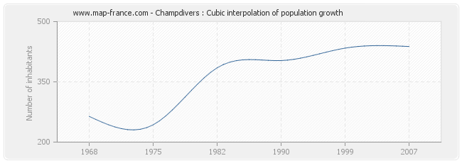 Champdivers : Cubic interpolation of population growth