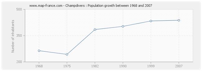 Population Champdivers