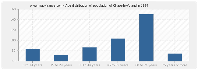 Age distribution of population of Chapelle-Voland in 1999