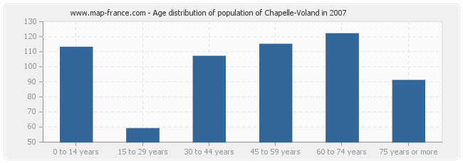 Age distribution of population of Chapelle-Voland in 2007