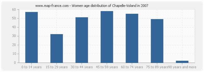 Women age distribution of Chapelle-Voland in 2007