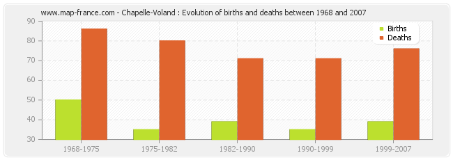 Chapelle-Voland : Evolution of births and deaths between 1968 and 2007