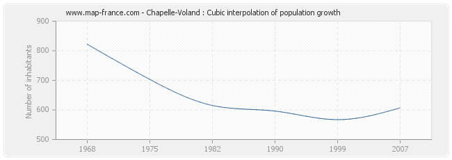Chapelle-Voland : Cubic interpolation of population growth