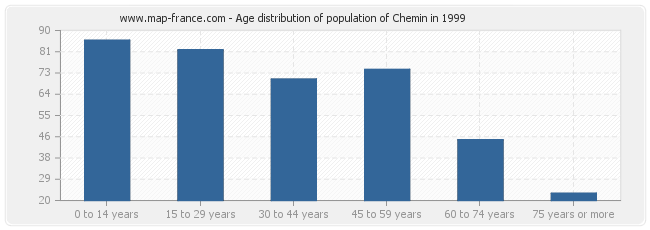 Age distribution of population of Chemin in 1999