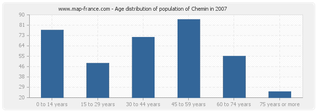 Age distribution of population of Chemin in 2007
