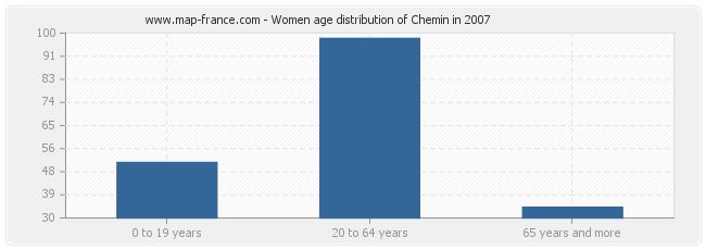 Women age distribution of Chemin in 2007