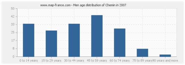 Men age distribution of Chemin in 2007