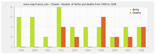 Chemin : Number of births and deaths from 1999 to 2008