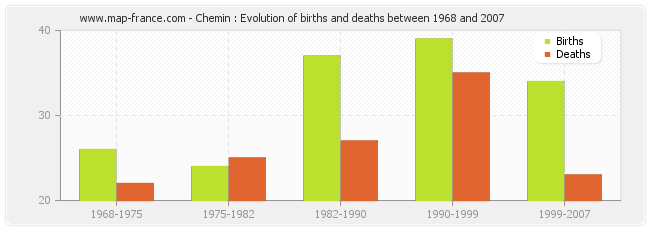 Chemin : Evolution of births and deaths between 1968 and 2007
