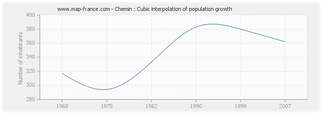 Chemin : Cubic interpolation of population growth